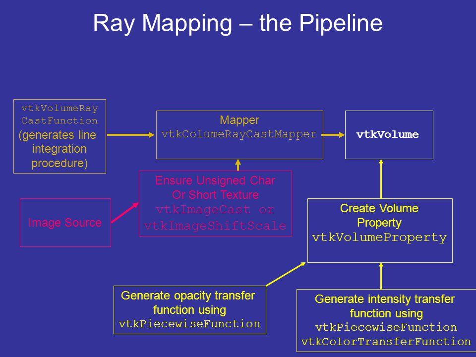 Ray Mapping – the Pipeline vtkVolumeRay CastFunction (generates line integration procedure) vtkVolume Image Source Ensure Unsigned Char Or Short Textu
