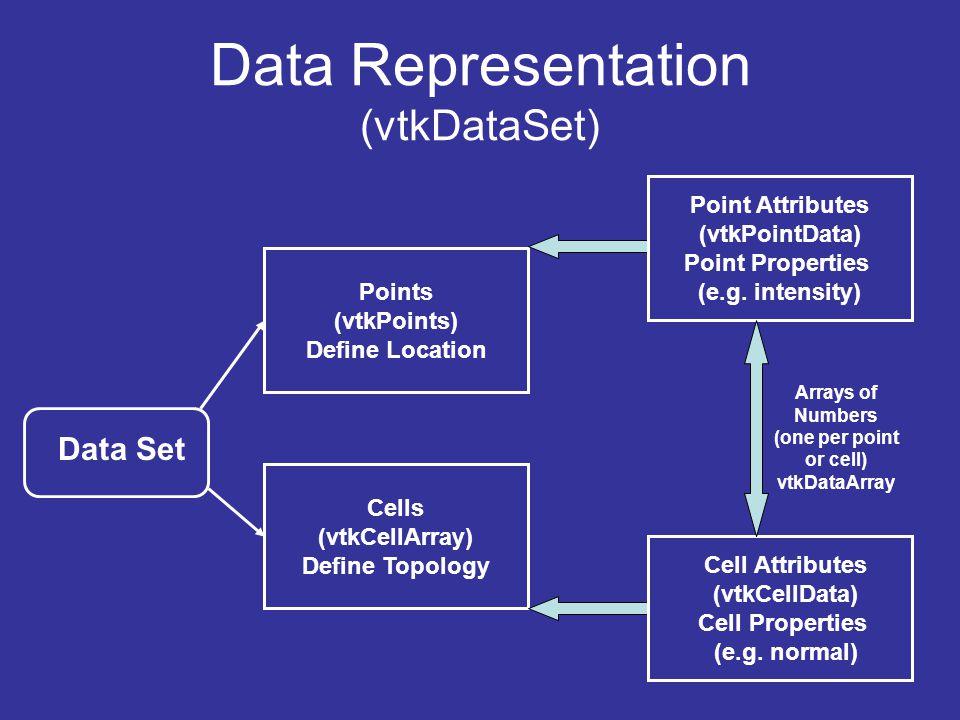 Data Representation (vtkDataSet) Data Set Points (vtkPoints) Define Location Cells (vtkCellArray) Define Topology Point Attributes (vtkPointData) Point Properties (e.g.