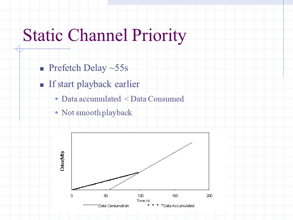 Static Channel Priority Prefetch Delay ~55s If start playback earlier  Data accumulated < Data Consumed  Not smooth playback