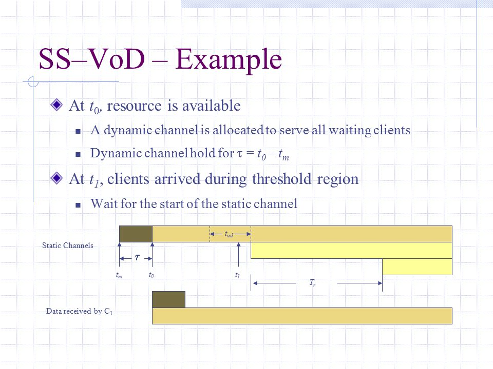 SS–VoD – Example At t 0, resource is available A dynamic channel is allocated to serve all waiting clients Dynamic channel hold for  = t 0 – t m At t 1, clients arrived during threshold region Wait for the start of the static channel Static Channels t1t1 t0t0 t ad Data received by C 1  tmtm TrTr