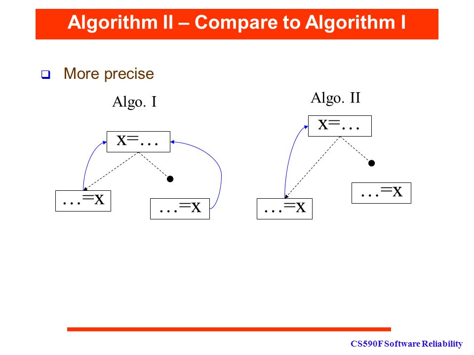 CS590F Software Reliability Algorithm II – Compare to Algorithm I  More precise x=… …=x Algo.