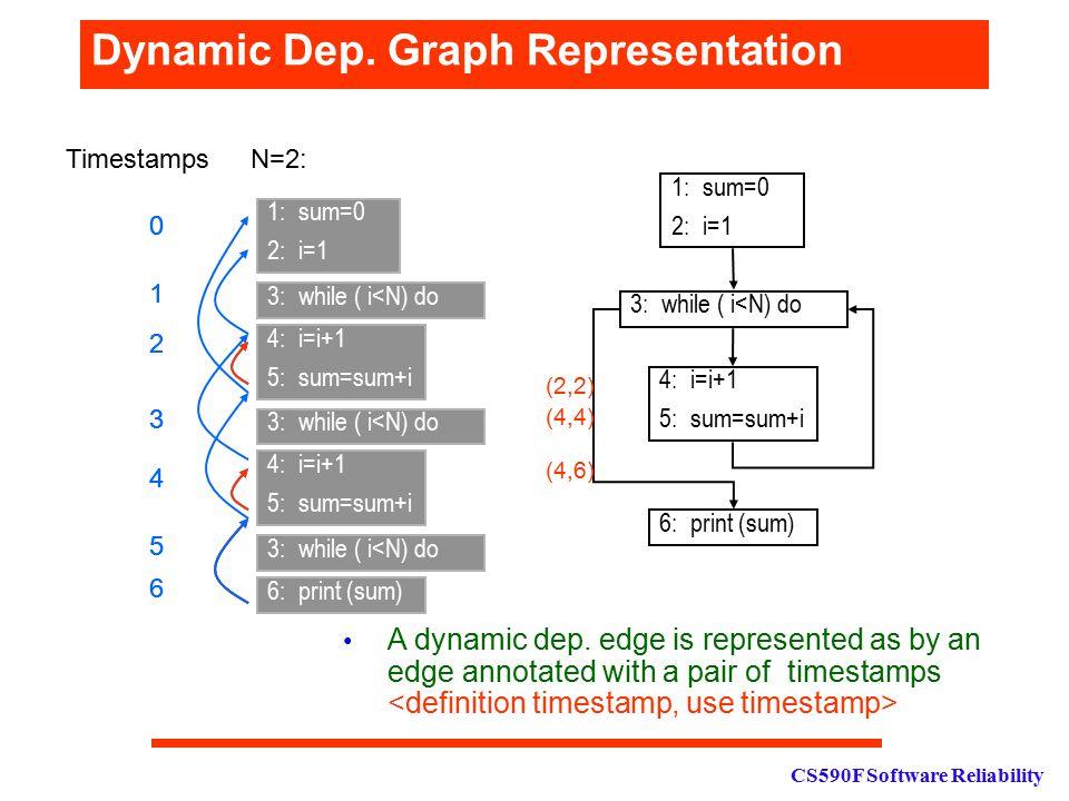 CS590F Software Reliability Dynamic Dep. Graph Representation 3: while ( i<N) do 1: sum=0 2: i=1 4: i=i+1 5: sum=sum+i 6: print (sum) 1: sum=0 2: i=1