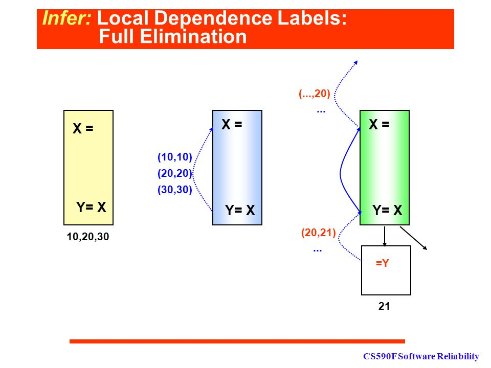 CS590F Software Reliability Infer: Local Dependence Labels: Full Elimination X = Y= X X = Y= X (10,10) (20,20) (30,30) X = Y= X 10,20,30 =Y 21 (20,21)