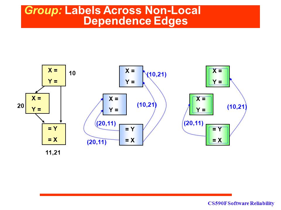 CS590F Software Reliability Group: Labels Across Non-Local Dependence Edges X = Y = = Y = X X = Y = X = Y = = Y = X X = Y = (10,21) (20,11) X = Y = =
