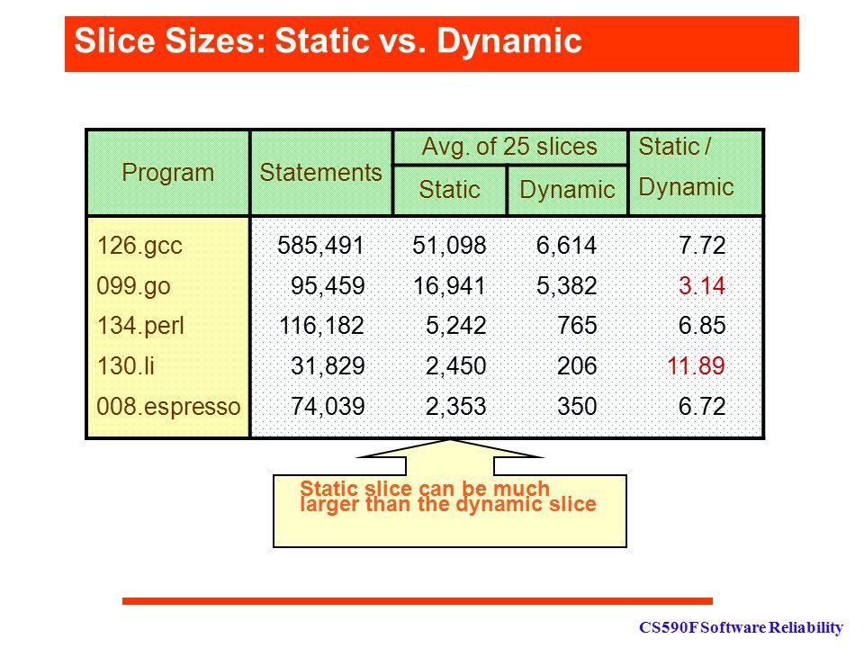 CS590F Software Reliability Slice Sizes: Static vs. Dynamic ProgramStatements Avg. of 25 slicesStatic / Dynamic StaticDynamic 126.gcc 099.go 134.perl