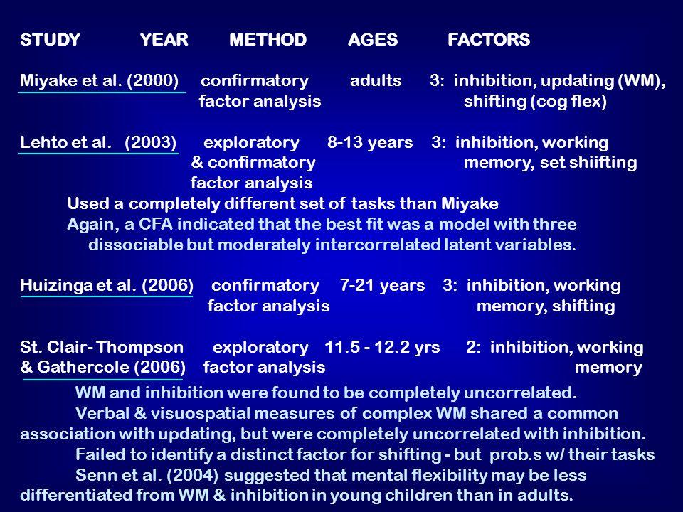 STUDY YEAR METHOD AGES FACTORS Miyake et al.