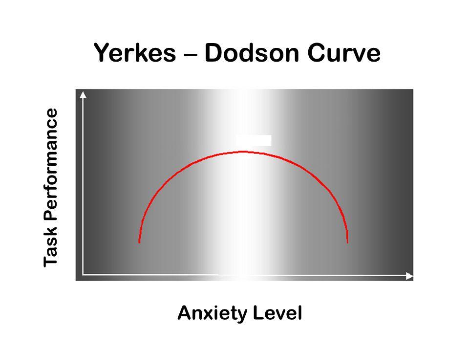 Yerkes – Dodson Curve Task Performance Anxiety Level