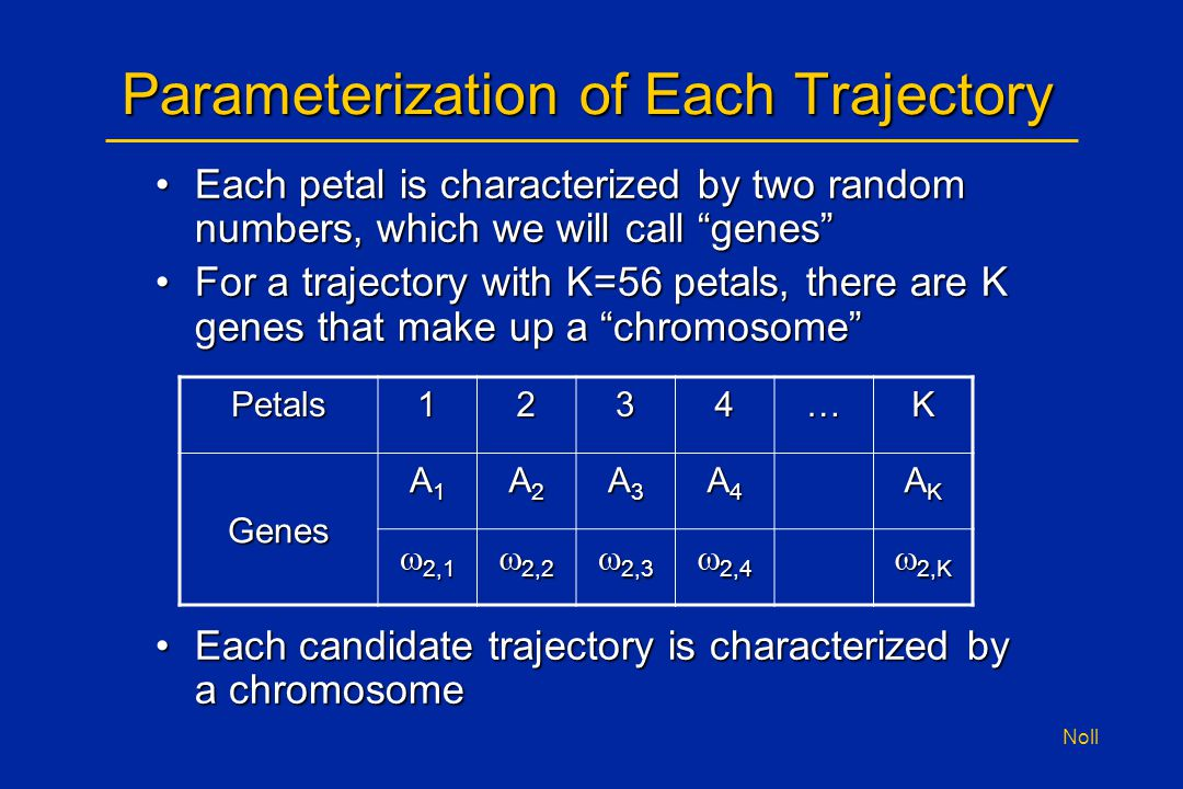 Noll Parameterization of Each Trajectory Each petal is characterized by two random numbers, which we will call genes Each petal is characterized by two random numbers, which we will call genes For a trajectory with K=56 petals, there are K genes that make up a chromosome For a trajectory with K=56 petals, there are K genes that make up a chromosome Each candidate trajectory is characterized by a chromosomeEach candidate trajectory is characterized by a chromosome Petals1234…K Genes A1A1A1A1 A2A2A2A2 A3A3A3A3 A4A4A4A4 AKAKAKAK  2,1  2,2  2,3  2,4  2,K
