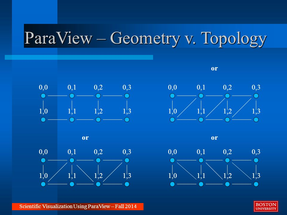 ParaView – Geometry v. Topology Scientific Visualization Using ParaView – Fall 2014 or 0,00,10,20,3 1,01,11,21,3 or 0,00,10,20,3 1,01,11,21,3 0,00,10,