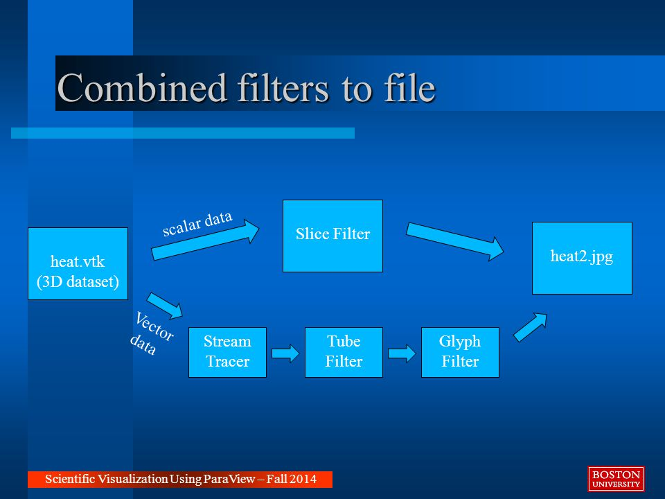 Combined filters to file Scientific Visualization Using ParaView – Fall 2014 heat.vtk (3D dataset) Slice Filter heat2.jpg Stream Tracer Tube Filter Glyph Filter scalar data Vector data
