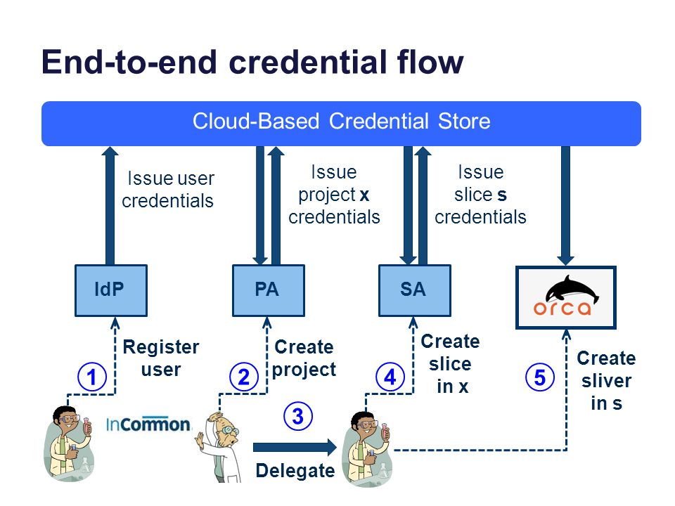Cloud-Based Credential Store IdP Issue user credentials PA Create project SA Register user Issue project x credentials Create slice in x Issue slice s credentials Create sliver in s 1 3 5 24 Delegate End-to-end credential flow