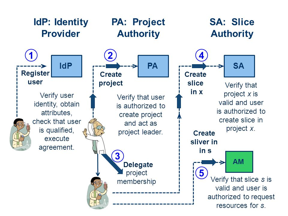 IdP PA Create project SA Register user Delegate project membership Create slice in x AM Create sliver in in s Verify user identity, obtain attributes, check that user is qualified, execute agreement.