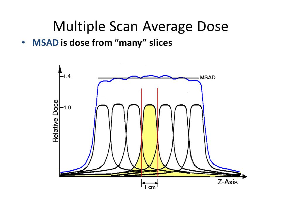 "Multiple Scan Average Dose MSAD is dose from ""many"" slices"