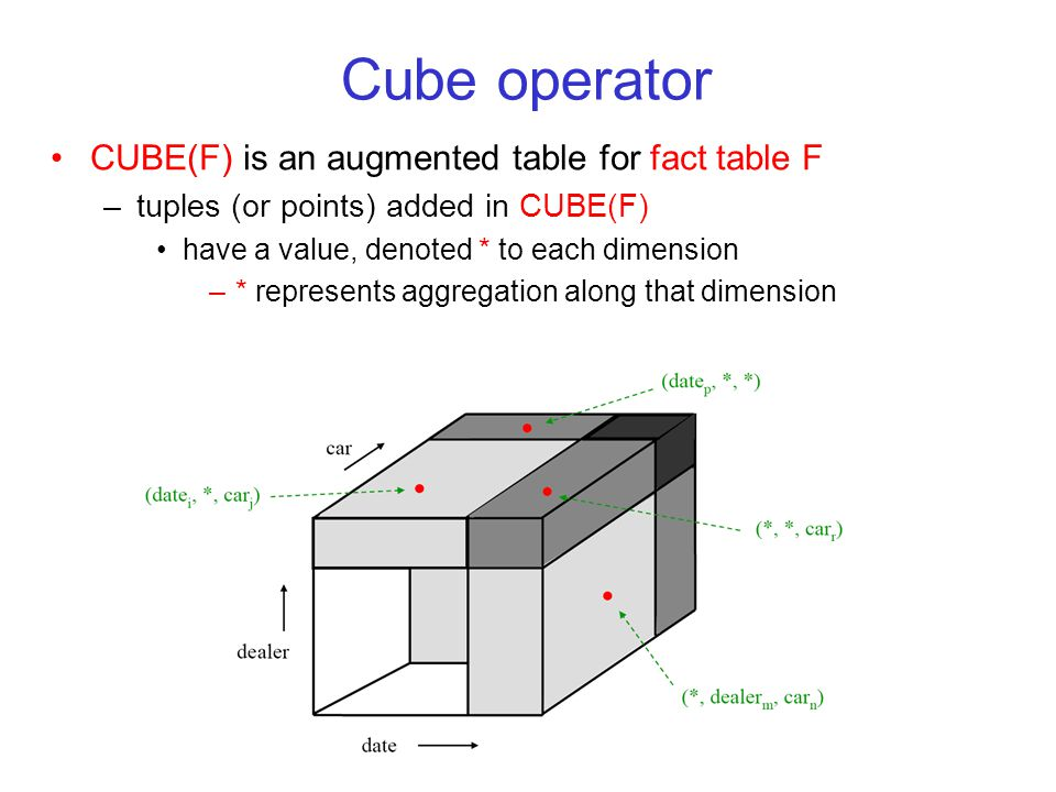 Cube operator CUBE(F) is an augmented table for fact table F –tuples (or points) added in CUBE(F) have a value, denoted * to each dimension –* represents aggregation along that dimension
