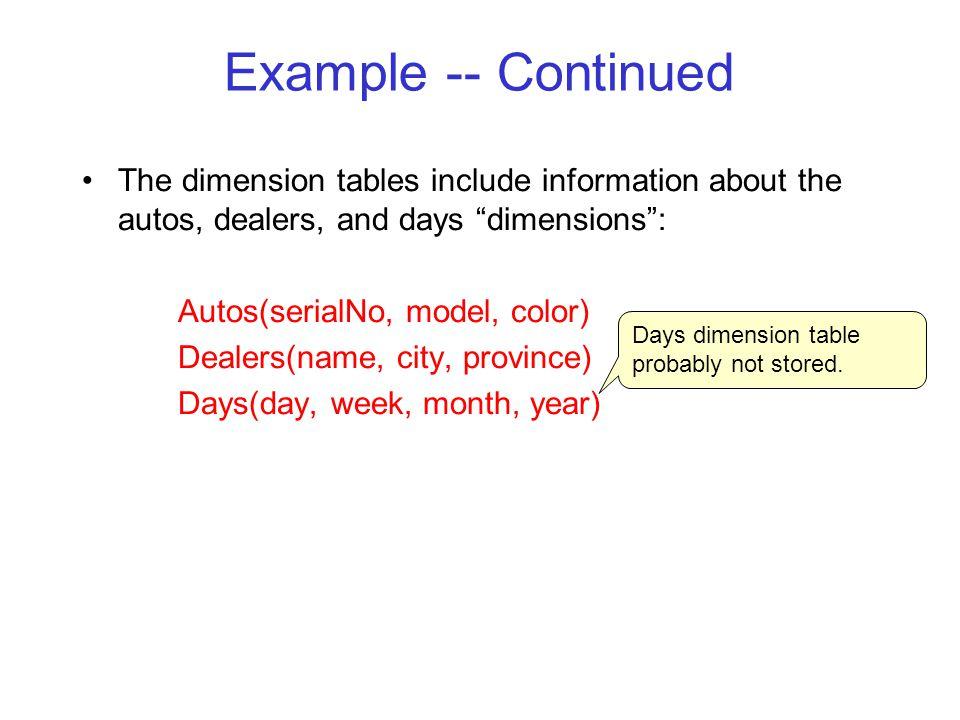 Visualization – Star Schema Dimension Table (Day)Dimension Table (etc.) Dimension Table (Dealer)Dimension Table (Autos) Fact Table - Sales Dimension Attrs.