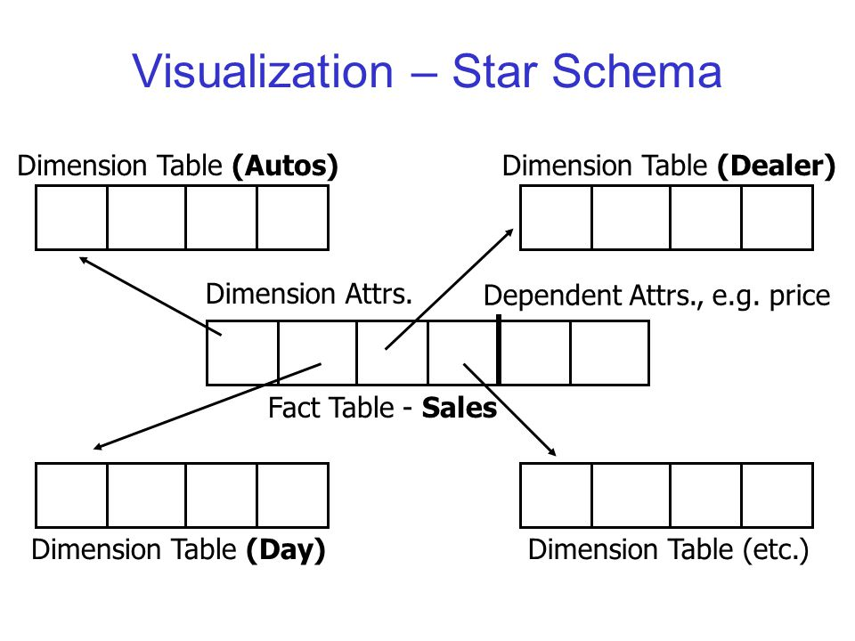 Visualization – Star Schema Dimension Table (Day)Dimension Table (etc.) Dimension Table (Dealer)Dimension Table (Autos) Fact Table - Sales Dimension Attrs.