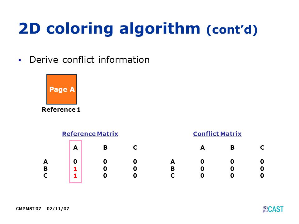CMPMSI'07 02/11/07 2D coloring algorithm (cont'd)  Derive conflict information Page A Reference 1 Reference Matrix ABC A000 B000 C000 Conflict Matrix