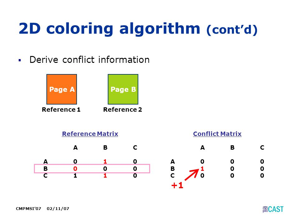 CMPMSI'07 02/11/07 2D coloring algorithm (cont'd)  Derive conflict information Page A Reference 1 Page B Reference 2 Reference Matrix ABC A010 B100 C