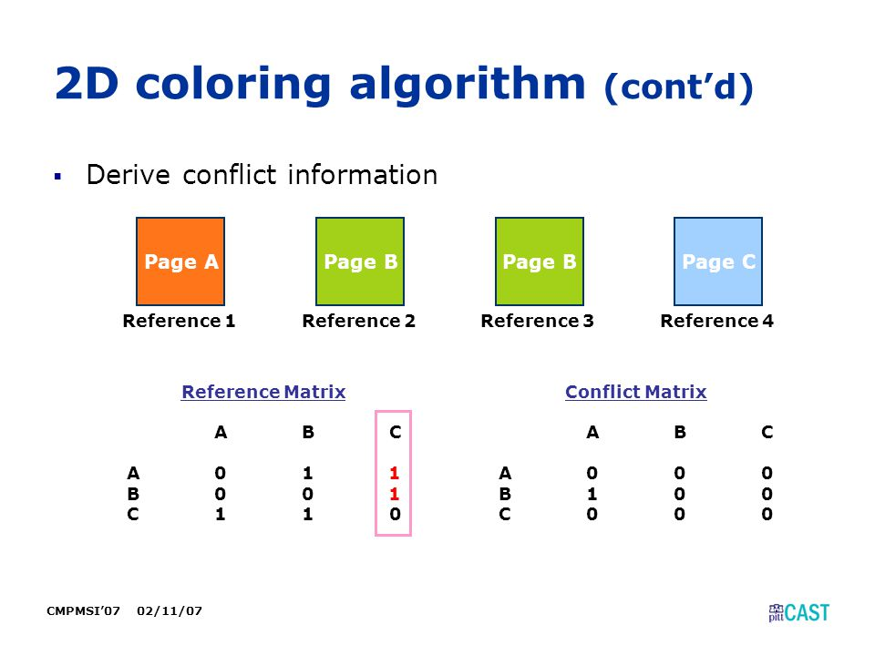 CMPMSI'07 02/11/07 2D coloring algorithm (cont'd)  Derive conflict information Page A Reference 1 Page B Reference 2 Page B Reference 3 Page C Reference 4 Reference Matrix ABC A010 B000 C110 Conflict Matrix ABC A000 B100 C000 1 1