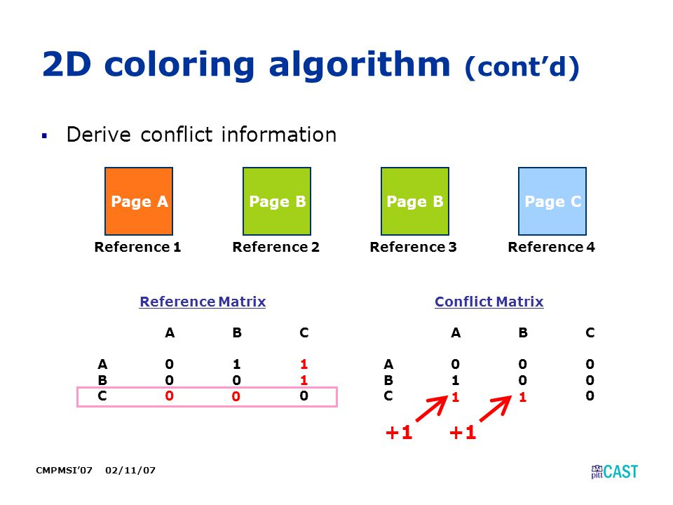 CMPMSI'07 02/11/07 2D coloring algorithm (cont'd)  Derive conflict information Page A Reference 1 Page B Reference 2 Page B Reference 3 Page C Refere