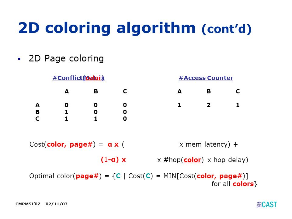 CMPMSI'07 02/11/07 2D coloring algorithm (cont'd)  2D Page coloring Conflict Matrix ABC A000 B100 C110 Access Counter ABC 121 #Conflict(color)#Access Cost(color, page#) = ( x mem latency) + x #hop(color) x hop delay) Optimal color(page#) = {C | Cost(C) = MIN[Cost(color, page#)] for all colors} α x (1-α) x