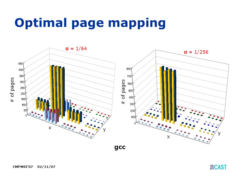 CMPMSI'07 02/11/07 Optimal page mapping gcc α = 1/64 # of pages x y x y α = 1/256