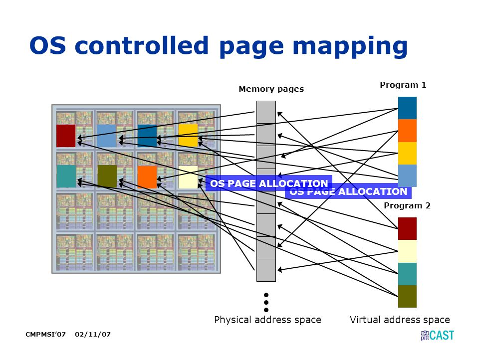 CMPMSI'07 02/11/07 OS controlled page mapping Memory pages Program 1 Program 2 OS PAGE ALLOCATION Virtual address spacePhysical address space