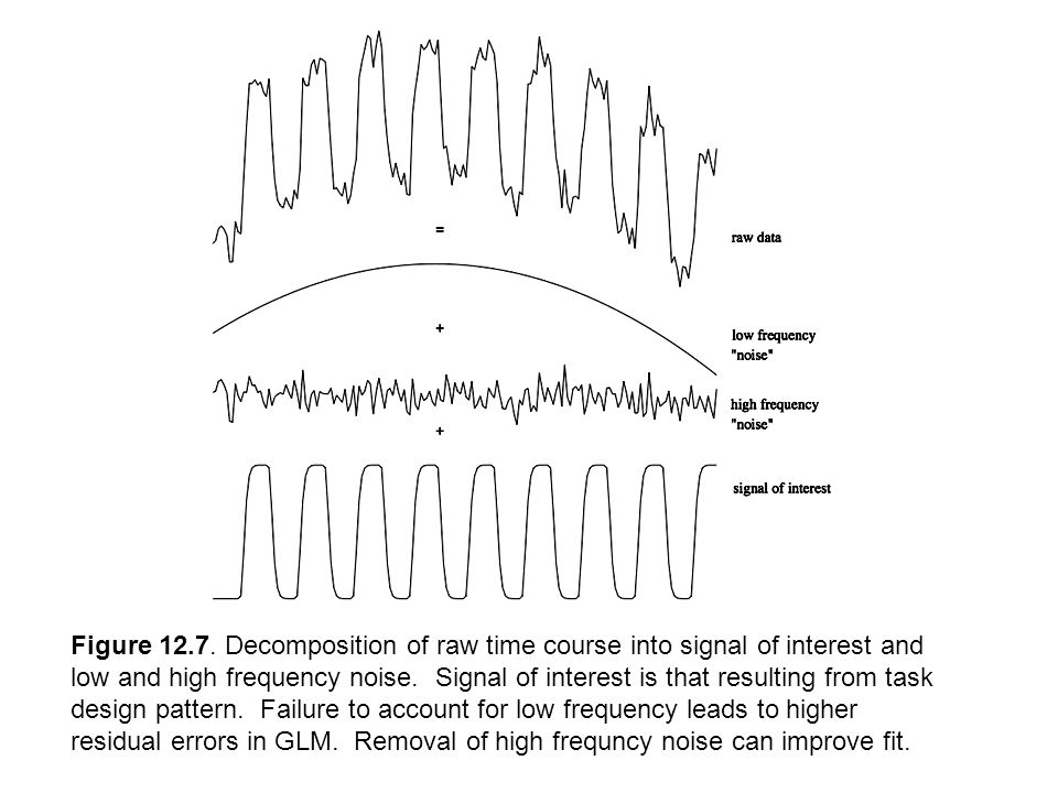 Figure 12.7. Decomposition of raw time course into signal of interest and low and high frequency noise. Signal of interest is that resulting from task