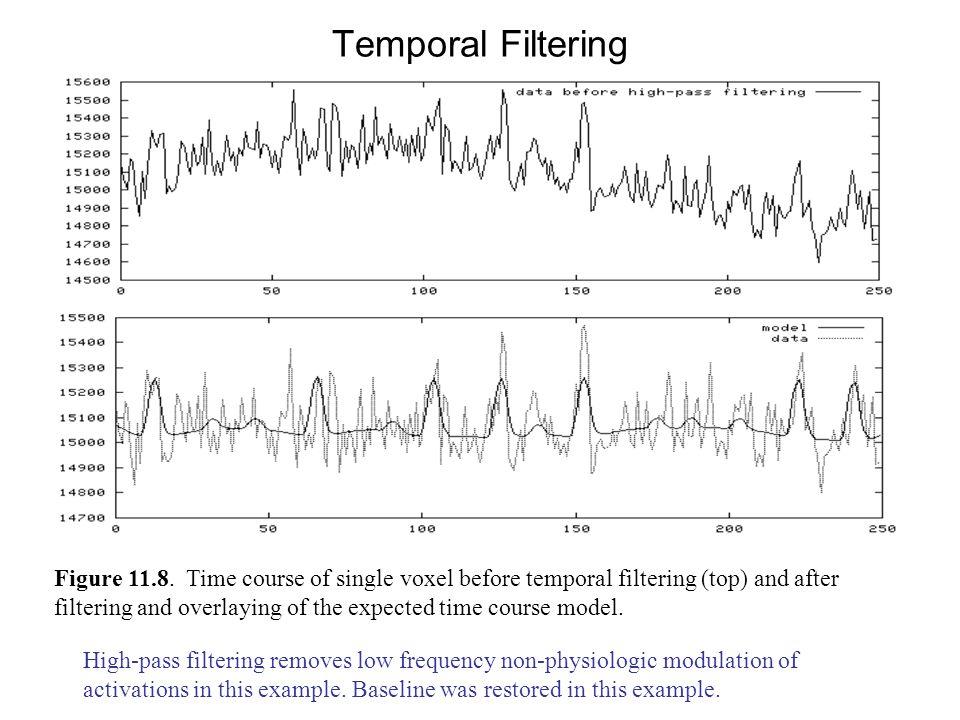 Temporal Filtering Figure 11.8.