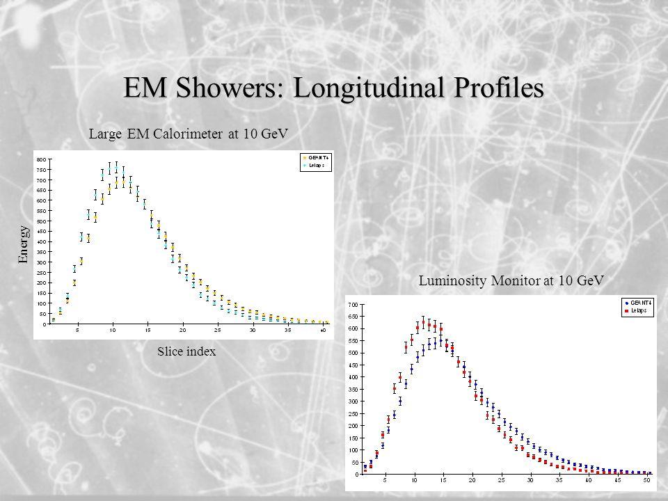 EM Showers: Longitudinal Profiles Large EM Calorimeter at 10 GeV Luminosity Monitor at 10 GeV Slice index Energy