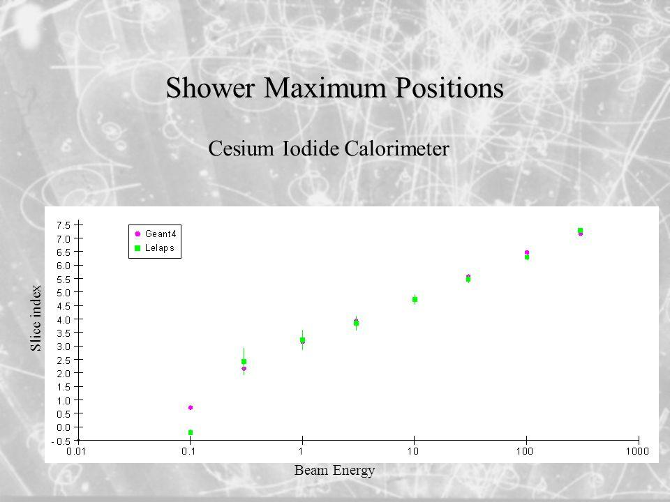 Shower Maximum Positions Cesium Iodide Calorimeter Beam Energy Slice index