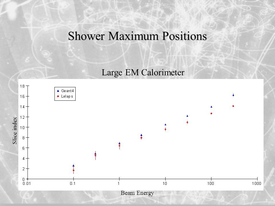 Shower Maximum Positions Large EM Calorimeter Slice index Beam Energy