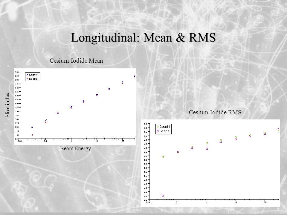 Longitudinal: Mean & RMS Cesium Iodide Mean Cesium Iodide RMS Slice index Beam Energy