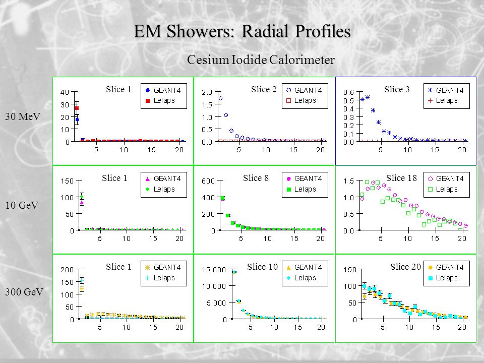 EM Showers: Radial Profiles 30 MeV 10 GeV 300 GeV Slice 20 Slice 1 Slice 2 Slice 8 Slice 10 Slice 3 Slice 18 Slice 1 Cesium Iodide Calorimeter
