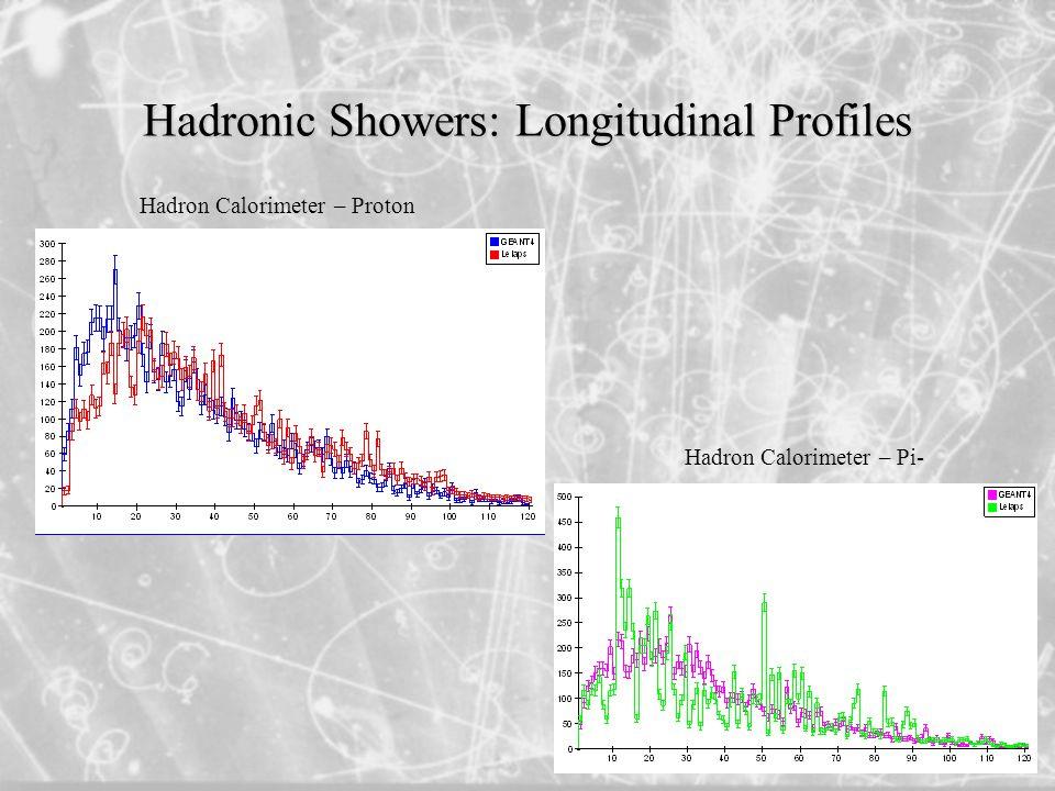 Hadronic Showers: Longitudinal Profiles Hadron Calorimeter – Proton Hadron Calorimeter – Pi-