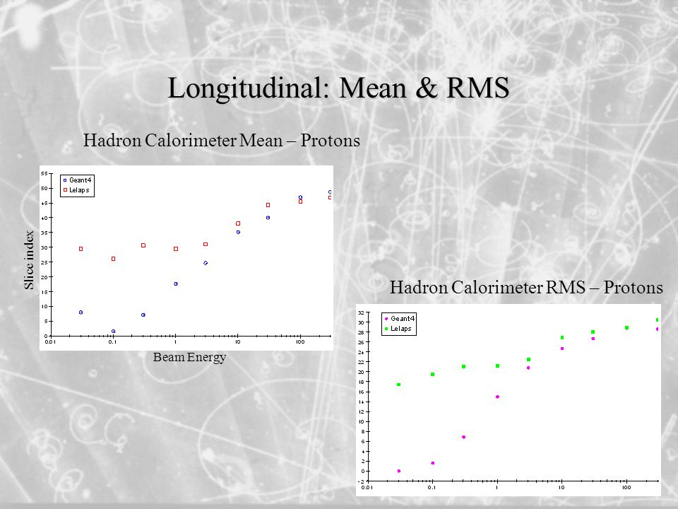 Longitudinal: Mean & RMS Hadron Calorimeter Mean – Protons Hadron Calorimeter RMS – Protons Slice index Beam Energy
