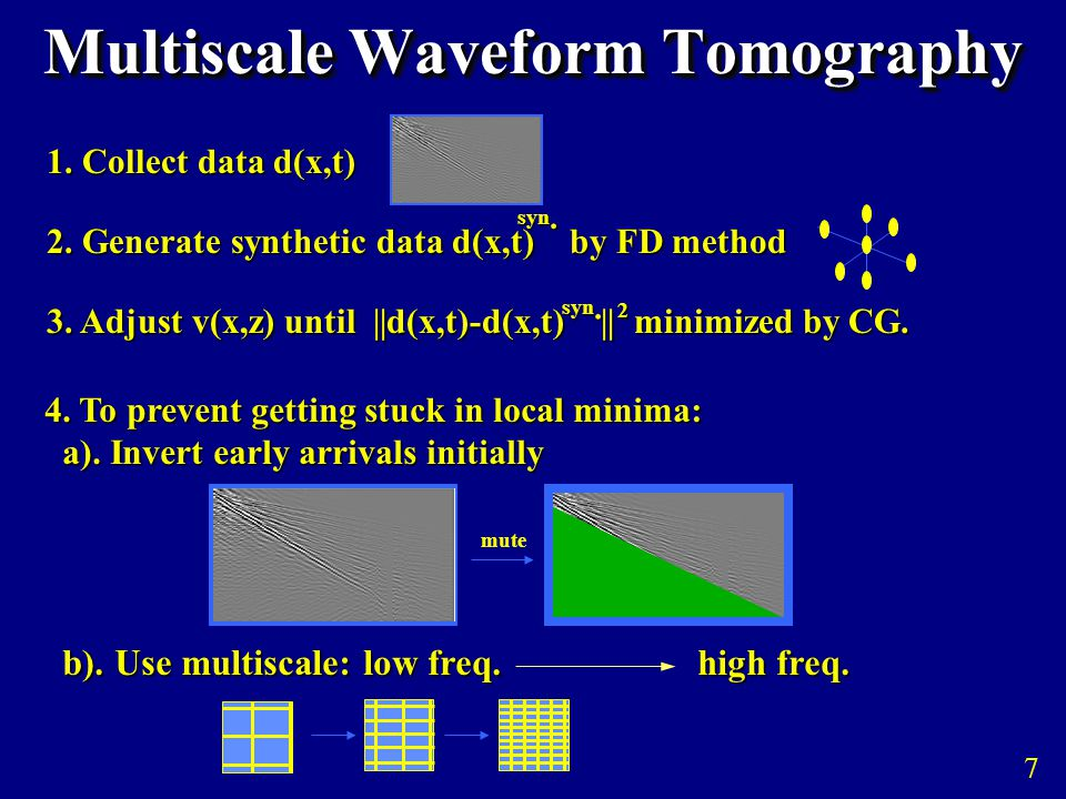 Multiscale Waveform Tomography 1. Collect data d(x,t) 2.