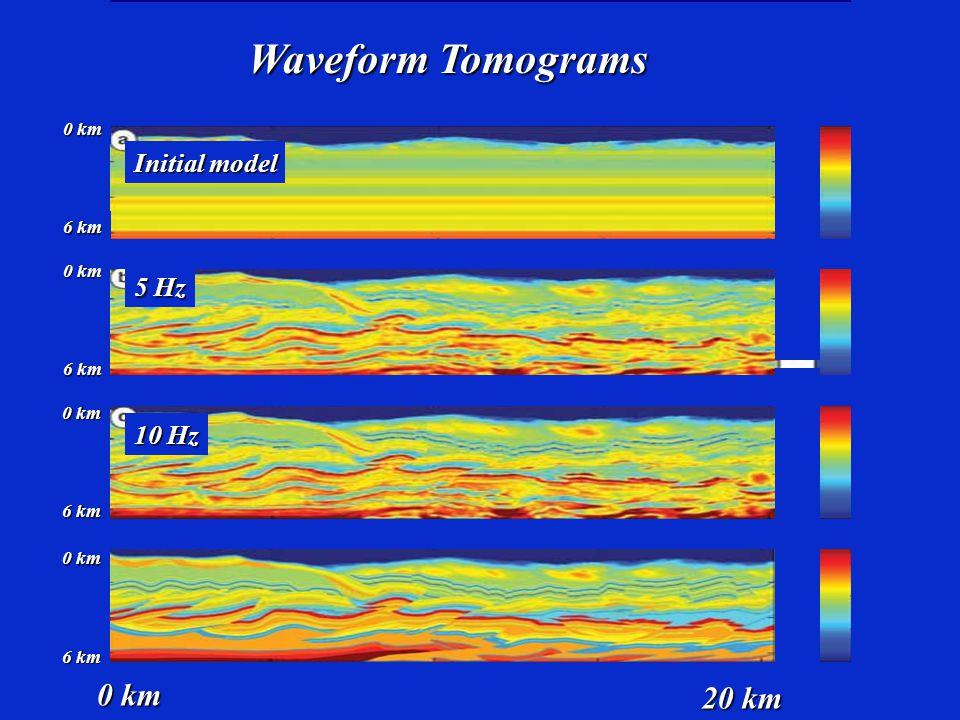 3 km/s 6 km/s Initial model 5 Hz 10 Hz 20 Hz Waveform Tomograms 3 km/s 6 km/s 3 km/s 6 km/s 3 km/s 6 km/s 0 km 6 km 0 km 6 km 0 km 6 km 0 km 20 km 6 k
