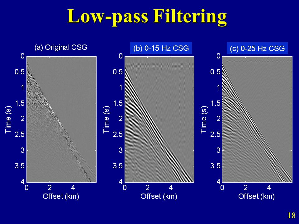 Low-pass Filtering 18 (b) 0-15 Hz CSG (c) 0-25 Hz CSG