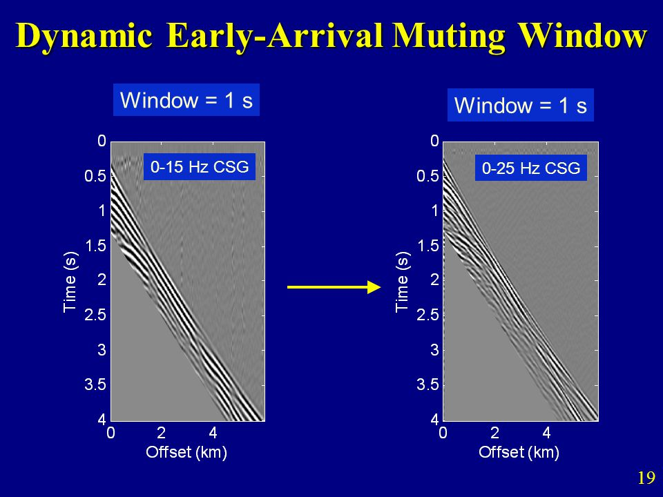 Dynamic Early-Arrival Muting Window 19 0-15 Hz CSG 0-25 Hz CSG Window = 1 s