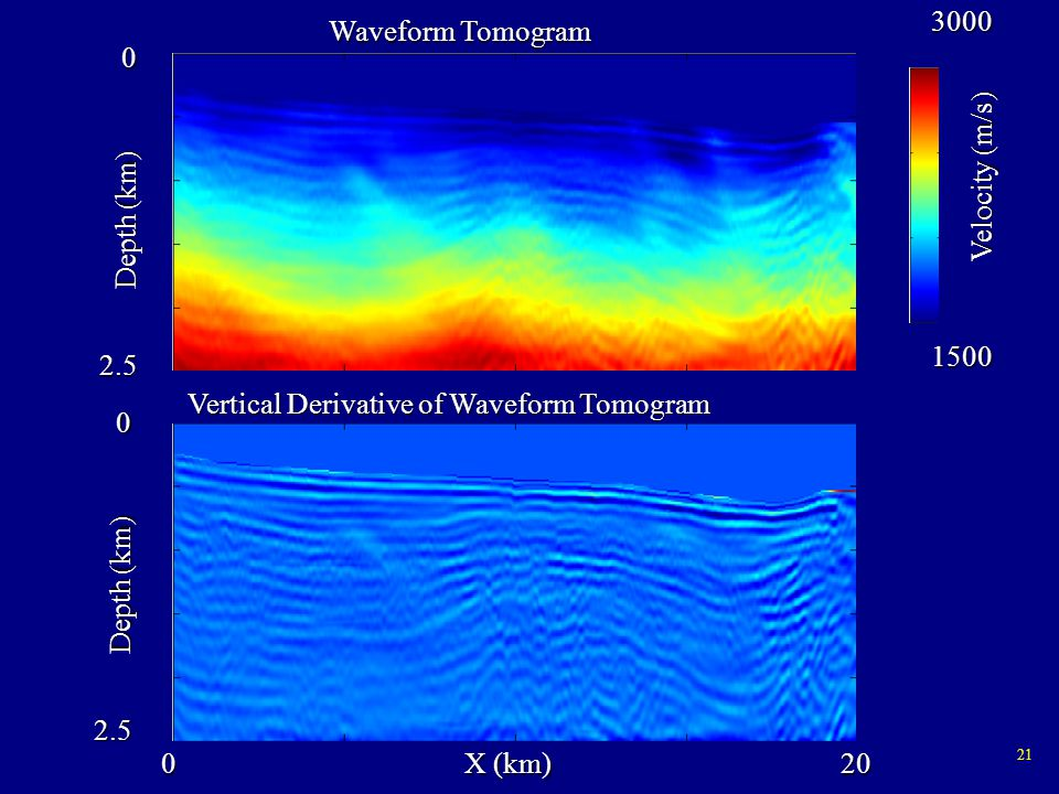 21 020 2.5 0 Depth (km) X (km) Waveform Tomogram 1500 3000 Velocity (m/s) 2.5 0 Depth (km) Vertical Derivative of Waveform Tomogram