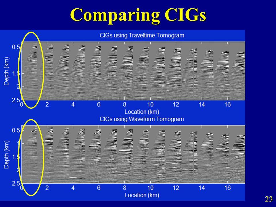 Comparing CIGs 23