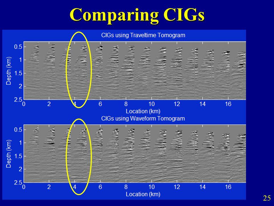 Comparing CIGs 25