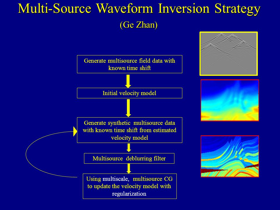 Multi-Source Waveform Inversion Strategy (Ge Zhan) Generate multisource field data with known time shift Generate synthetic multisource data with known time shift from estimated velocity model Multisource deblurring filter Using multiscale, multisource CG to update the velocity model with regularization Initial velocity model