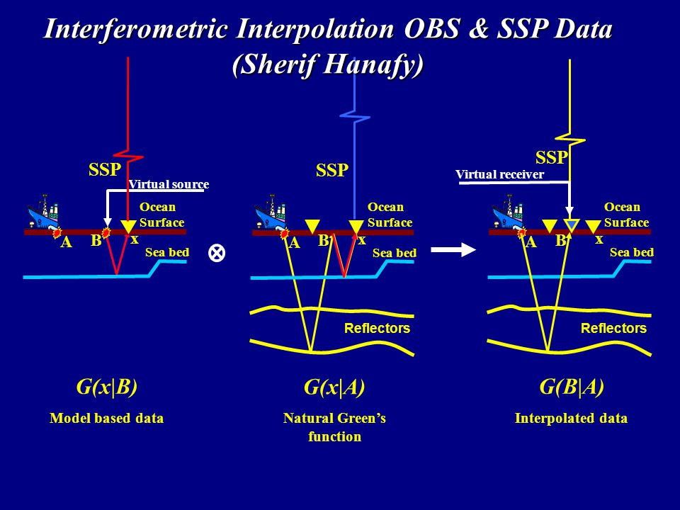 G(x|A)‏ Natural Green's function SSP Sea bed Reflectors Ocean Surface x B A G(x|B)‏ Model based data SSP Sea bed Ocean Surface x B A Virtual source G(B|A)‏ Interpolated data SSP Sea bed Reflectors Ocean Surface x B A Virtual receiver Interferometric Interpolation OBS & SSP Data (Sherif Hanafy)‏