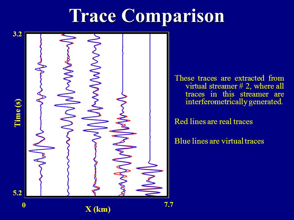 Trace Comparison 3.2 5.2 Time (s)‏ X (km)‏ 7.7 0 These traces are extracted from virtual streamer # 2, where all traces in this streamer are interferometrically generated.