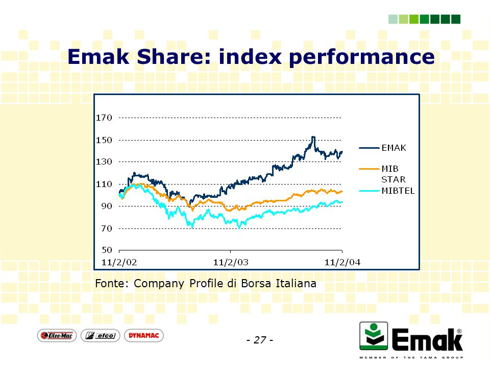 Fonte: Company Profile di Borsa Italiana Emak Share: index performance - 27 -