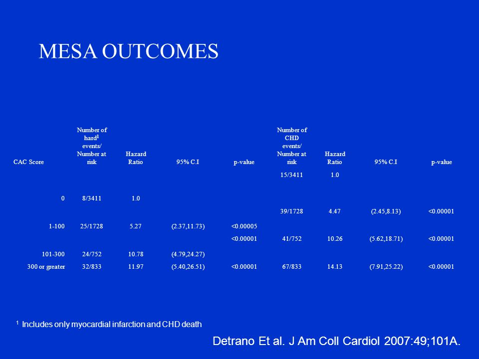 MESA OUTCOMES CAC Score Number of hard 1 events/ Number at risk Hazard Ratio95% C.Ip-value Number of CHD events/ Number at risk Hazard Ratio95% C.Ip-value 08/34111.0 15/34111.0 1-10025/17285.27(2.37,11.73)<0.00005 39/17284.47(2.45,8.13)<0.00001 101-30024/75210.78(4.79,24.27) <0.0000141/75210.26(5.62,18.71)<0.00001 300 or greater32/83311.97(5.40,26.51)<0.0000167/83314.13(7.91,25.22)<0.00001 1 Includes only myocardial infarction and CHD death Detrano Et al.