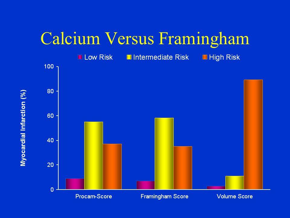 Calcium Versus Framingham n = 5 n = 27 n = 18 n = 4 n = 29 n = 17 n = 1 n = 5 n = 44 Myocardial Infarction (%)