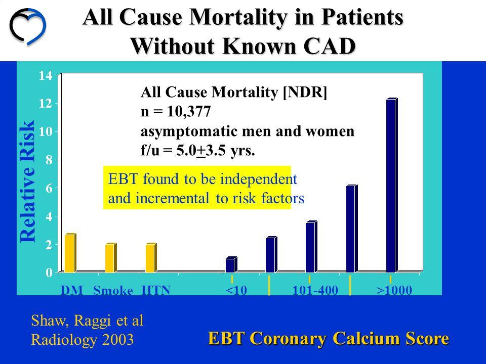 Relative Risk DMSmokeHTN<10 10-100 101-400 401-1000 >1000 EBT Coronary Calcium Score All Cause Mortality [NDR] n = 10,377 asymptomatic men and women f/u = 5.0+3.5 yrs.
